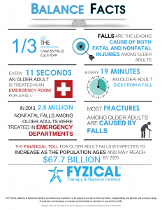 Facts About Falling